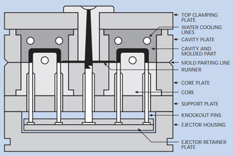 Two-plate injection mold